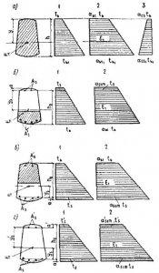 Свод правил СП 125133302012 Нефтепродуктопроводы