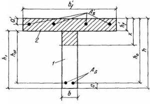 Строительные нормы и правила - СНИПРФ