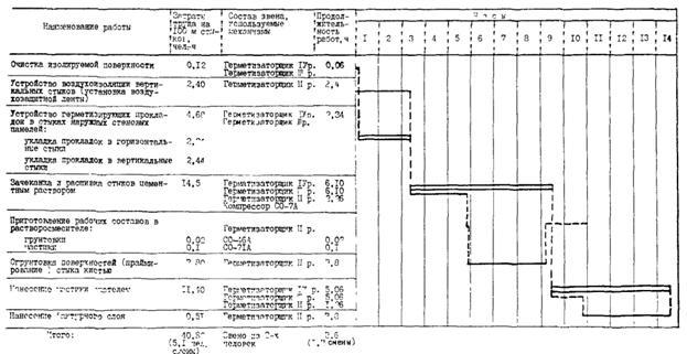 Герметизация наружных швов панельных зданий