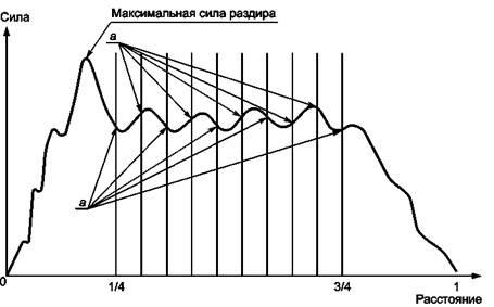 Гидроизоляция устройство обмазочная