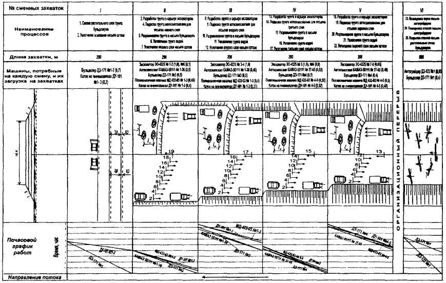 Принципы организации линейных и сосредоточенных земляных работ при строительстве автомобильных дорог