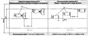 ОДН 018.014-99 Нормативы потребности на дорожной технике с целью содержания автомобильных дорог