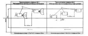 ОДН 018.014-99 Нормативы потребности во дорожной технике с целью содержания автомобильных дорог