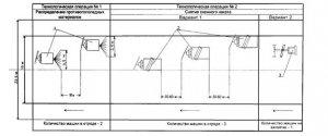 ОДН 018.014-99 Нормативы потребности на дорожной технике в целях содержания автомобильных дорог