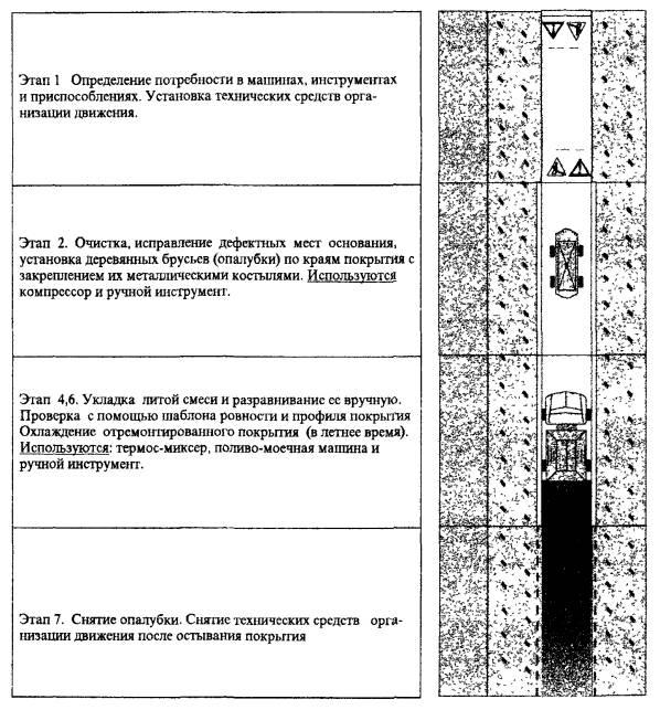 технологическая карта опс образец - фото 5